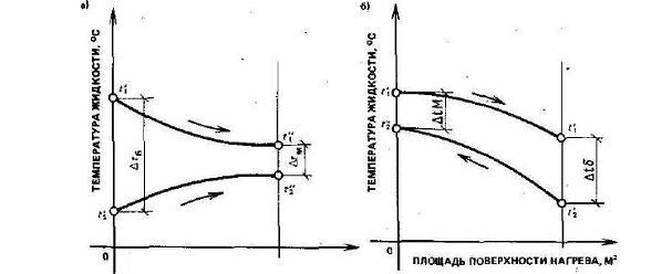 Характер изменения температур рабочих жидкостей при а - прямотоке; б - противотоке