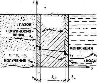 Передача теплоты от газообразных продуктов сгорания к стенке водогрейного котла